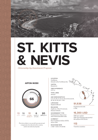 Citizenship by Investment Program for St. Kitts & Nevis
