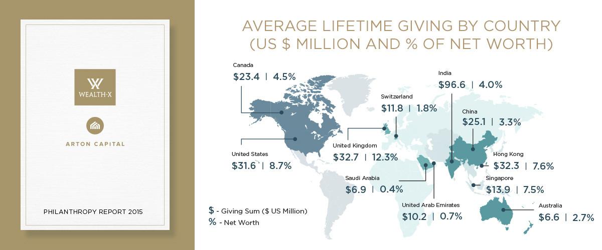 Wealth-X & Arton Capital Philanthropy Report 2015