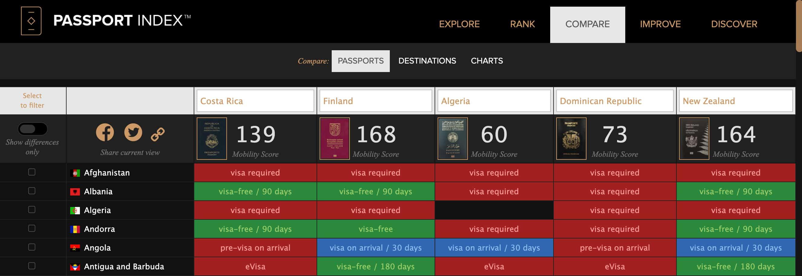 The Passport Index - Arton Capital