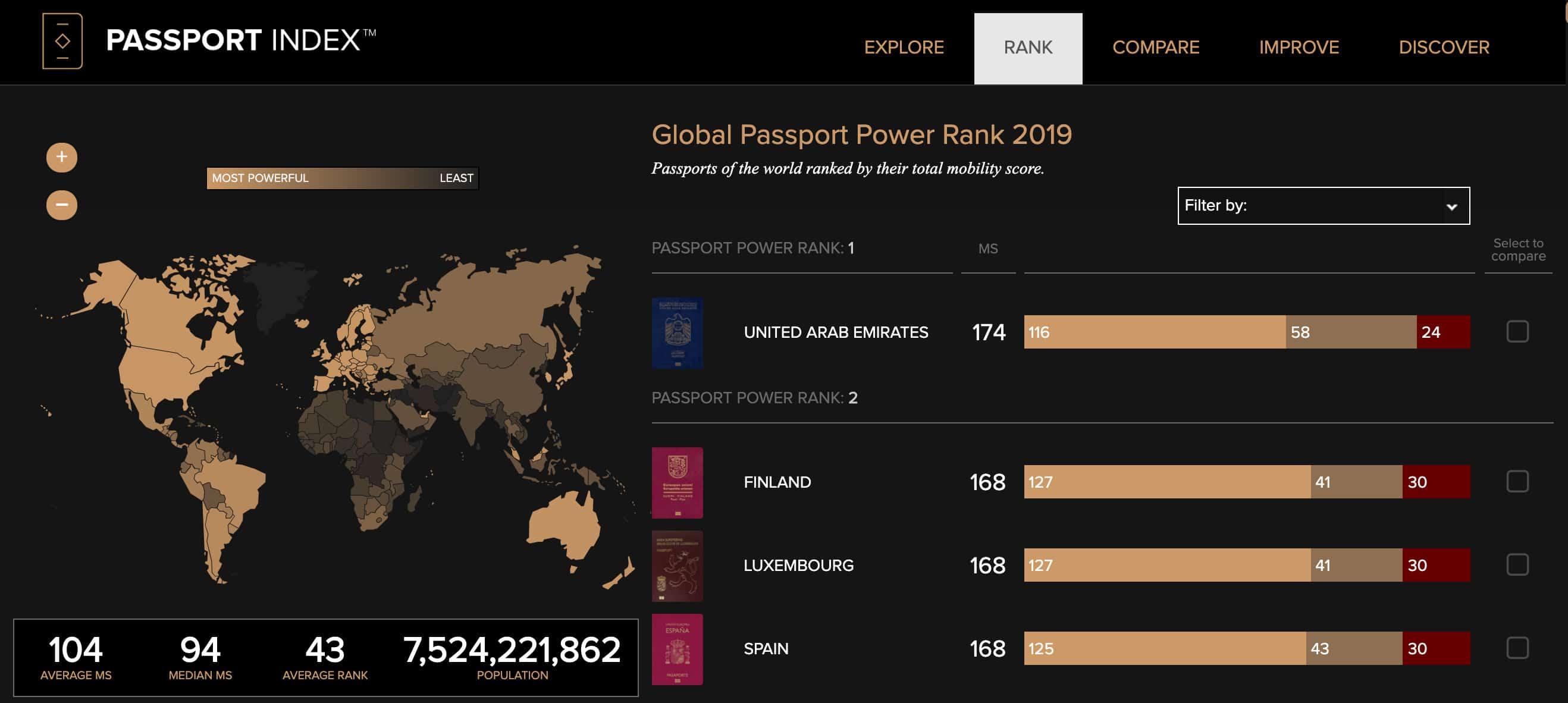 Passportindex rank