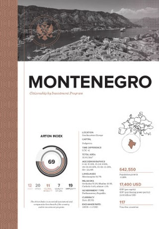 Citizenship by Investment Program for Montenegro